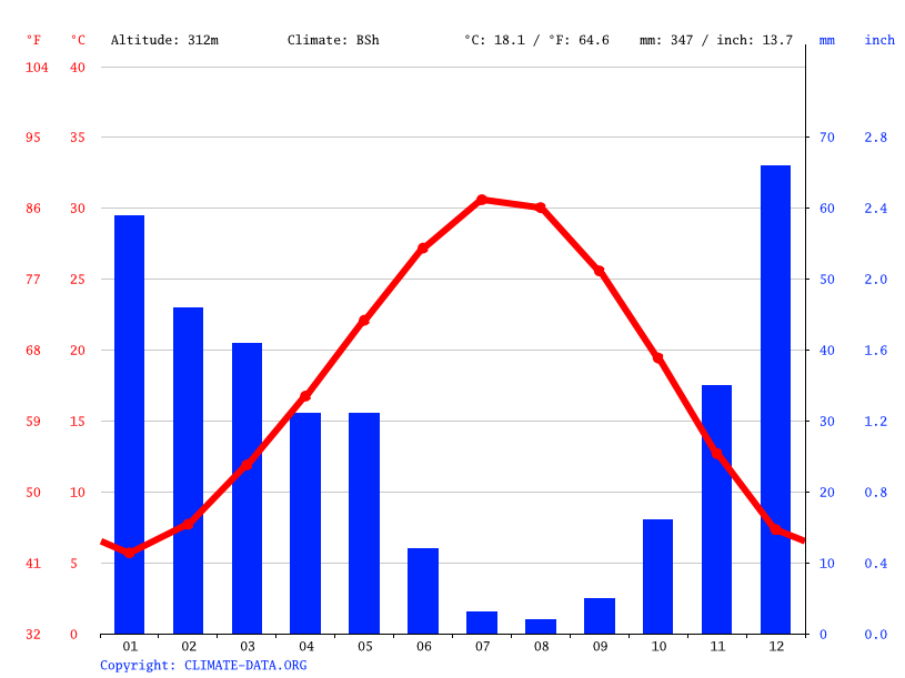 Climate graph // Weather by Month, Mut