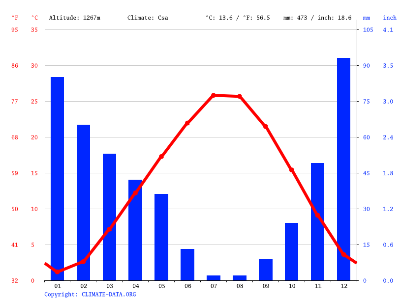 Climate graph // Weather by Month, Ermenek