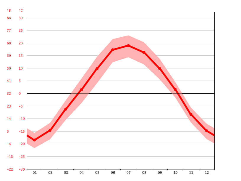 Temperature graph, Seversk