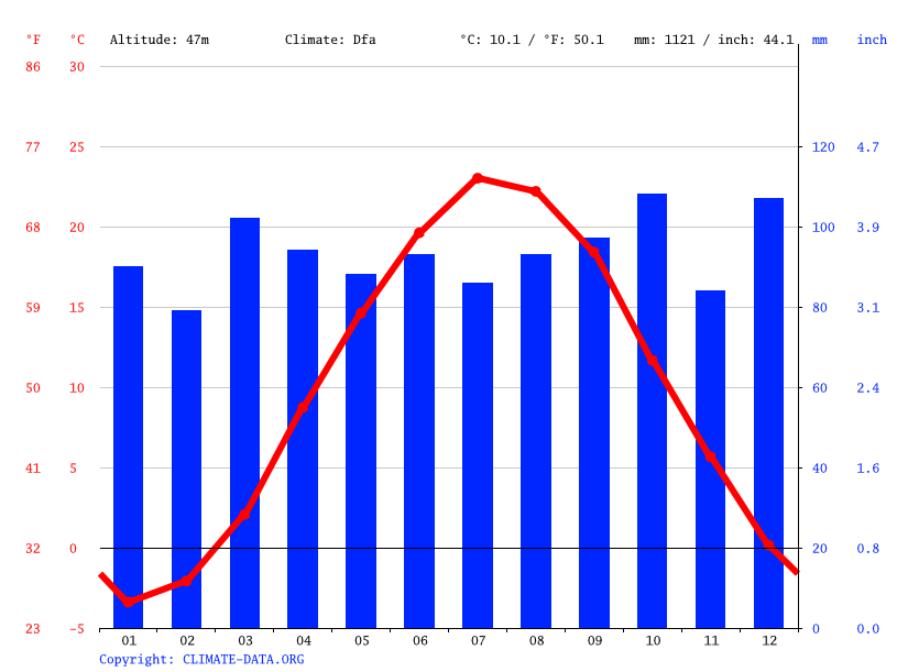 Climate graph // Weather by Month, Chicopee