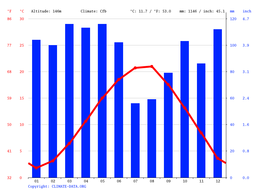 Climate graph // Weather by Month, Düzce