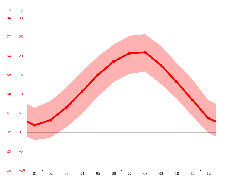 average temperature, Düzce