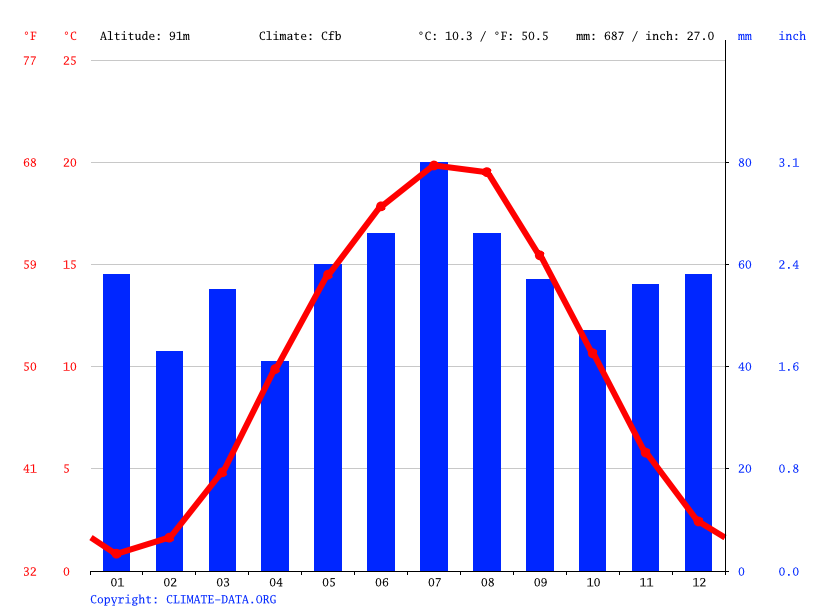Climate graph // Weather by Month, Paußnitz