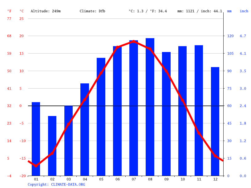 Climate graph // Weather by Month, Mezhdurechensk