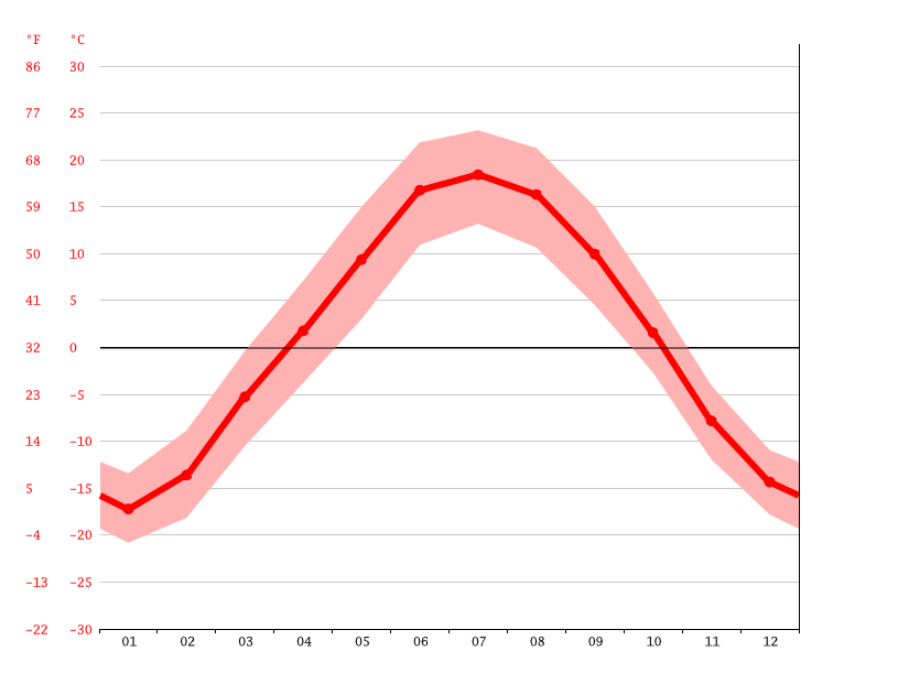 Temperature graph, Mezhdurechensk