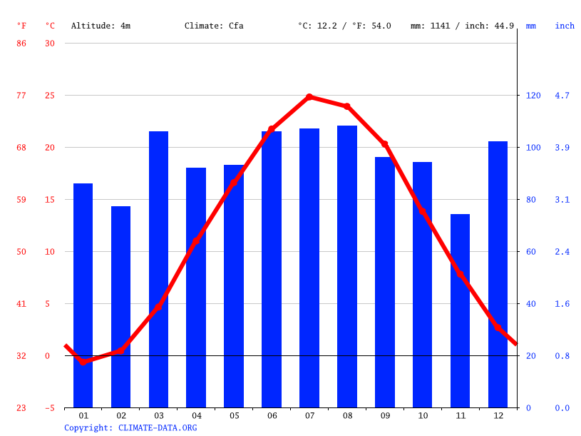 Climate graph // Weather by Month, Linden