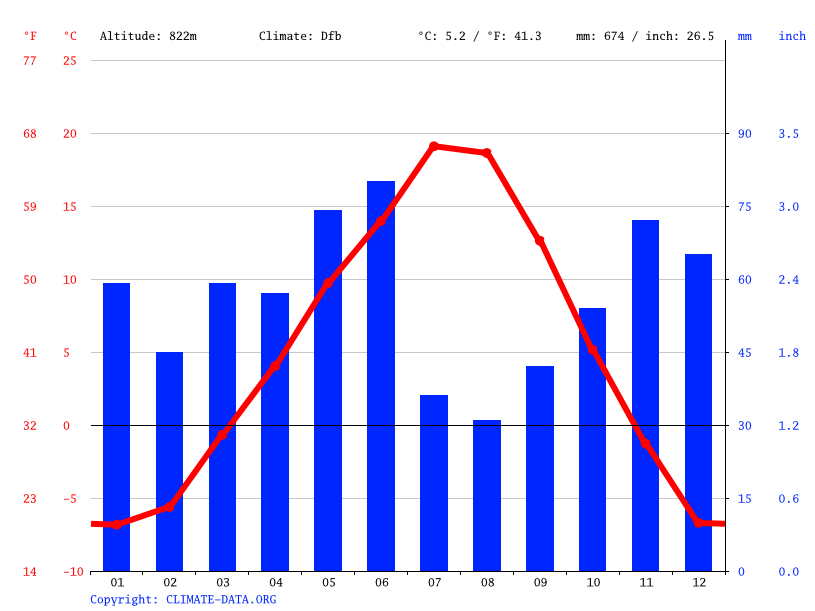 Climate graph // Weather by Month, Jaffray