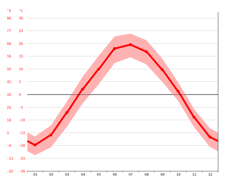 Temperature graph, Kansk