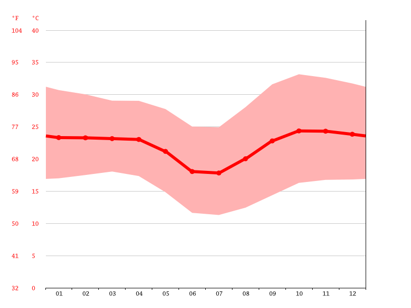 Temperature graph, Kamanjab