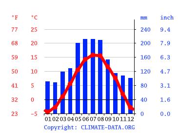 Wetter Walchensee 16 Tage