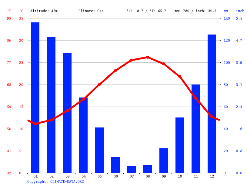 Climate graph // Weather by Month, Tartus