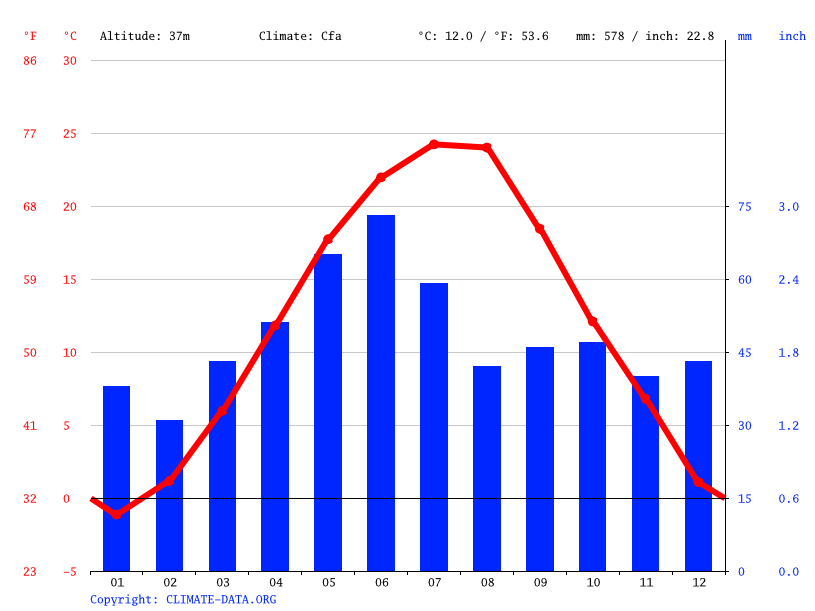 Climate graph // Weather by Month, Pechea