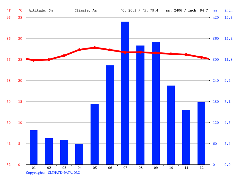 Climate graph // Weather by Month, Naga
