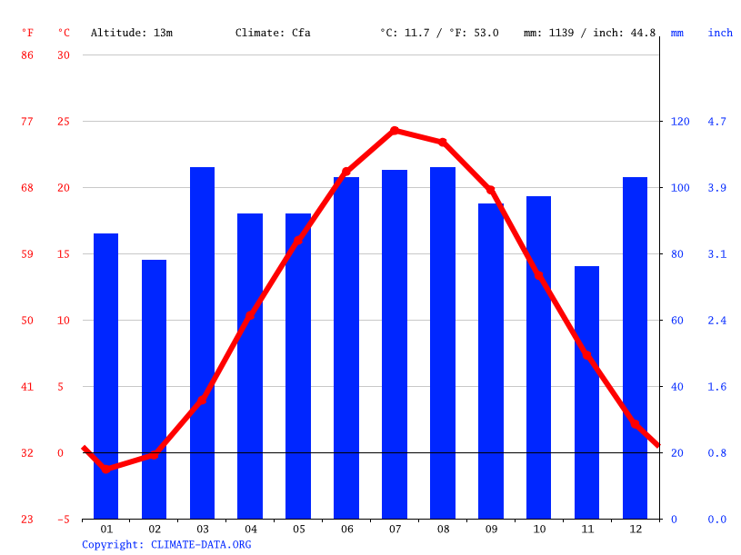 Climate graph // Weather by Month, Bayonne