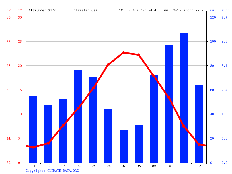 Climograph // Weather by Month, Corbières