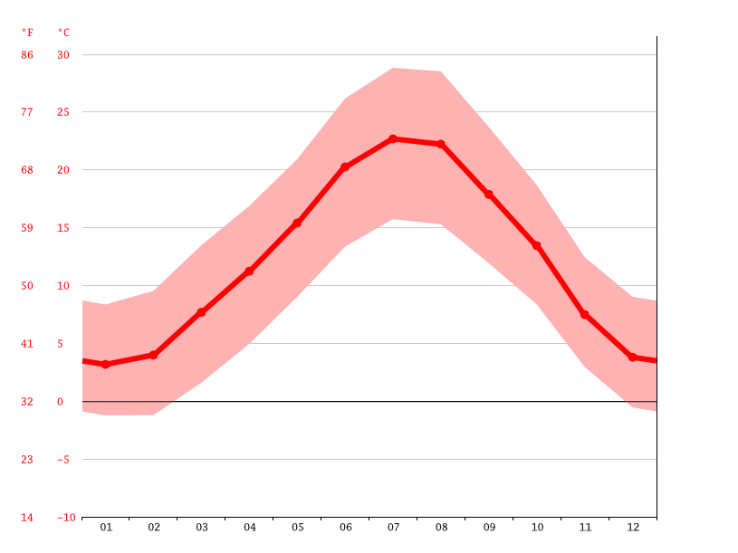 average temperatures, Corbières