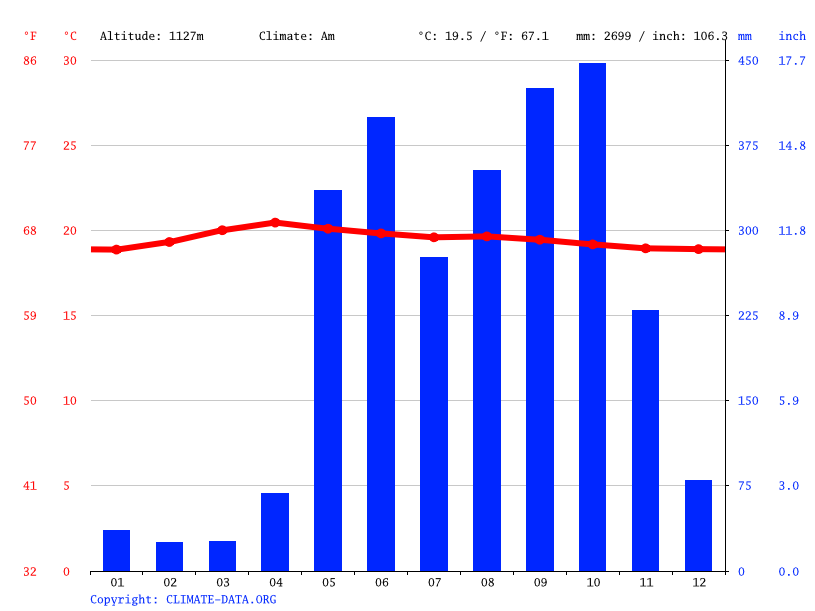 Climate graph // Weather by Month, San José