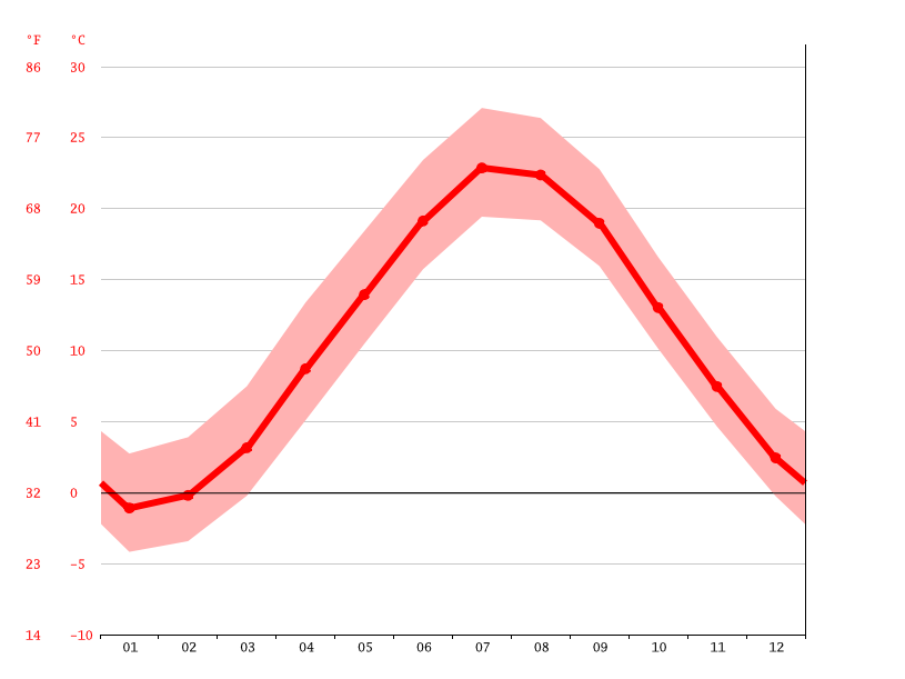 average temperature, New London