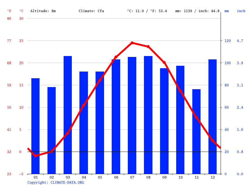 Climate graph // Weather by Month, Hoboken
