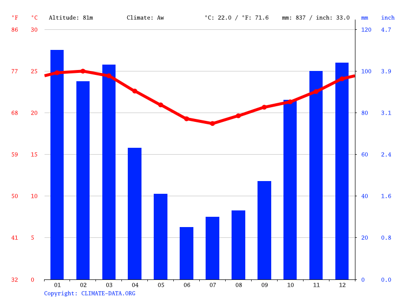 Climate graph // Weather by Month, Hluhluwe