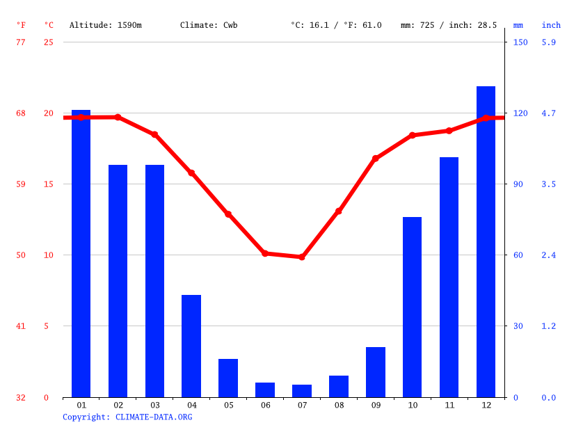 Climate graph // Weather by Month, Madressa