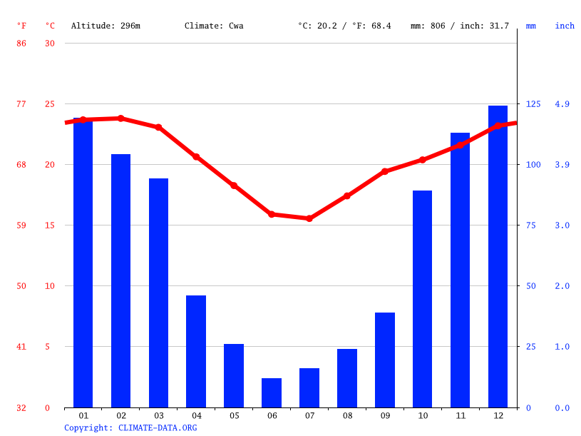 Pongola climate: Average Temperature, weather by month, Pongola