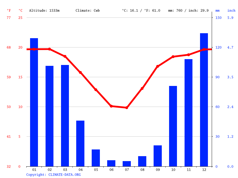 Climate graph // Weather by Month, Saaiwater