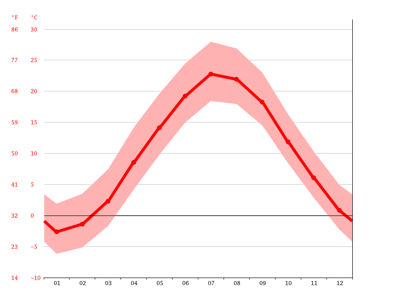Temperature graph, Woonsocket