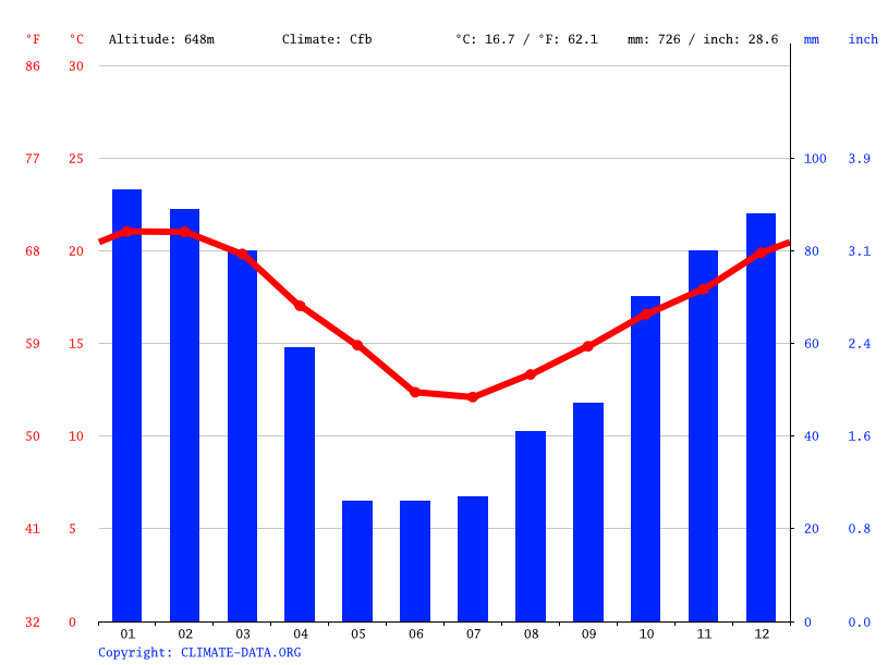 Climate graph // Weather by Month, Cimezile