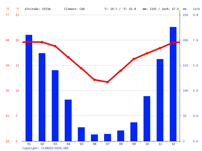 Climate graph // Weather by Month, Mondi Village