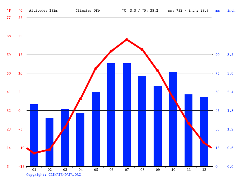 Climate graph // Weather by Month, Orichi