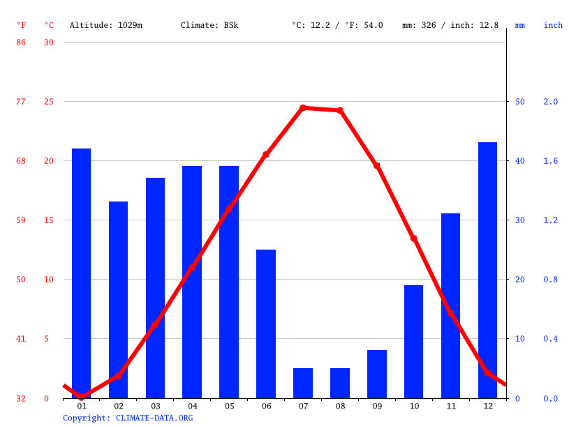 Climate graph // Weather by Month, Konya