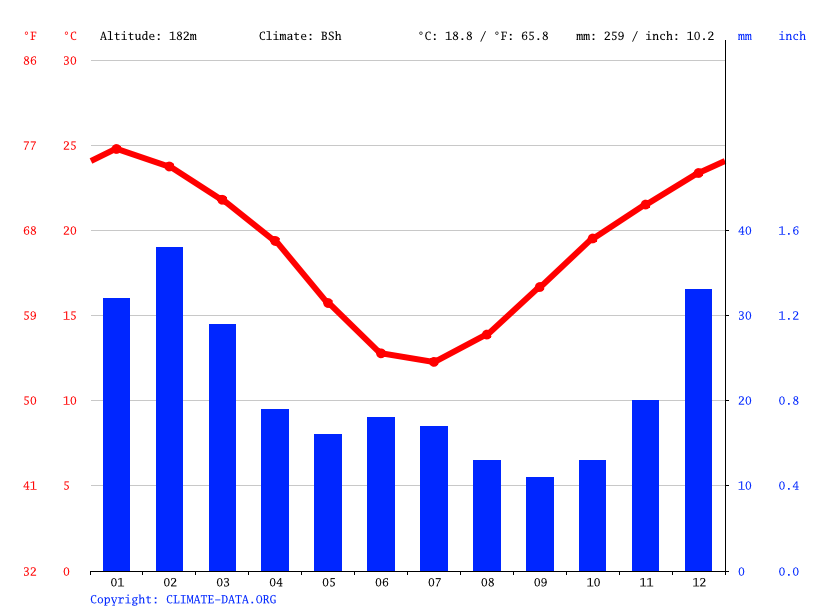 Climate graph // Weather by Month, Rawlinna