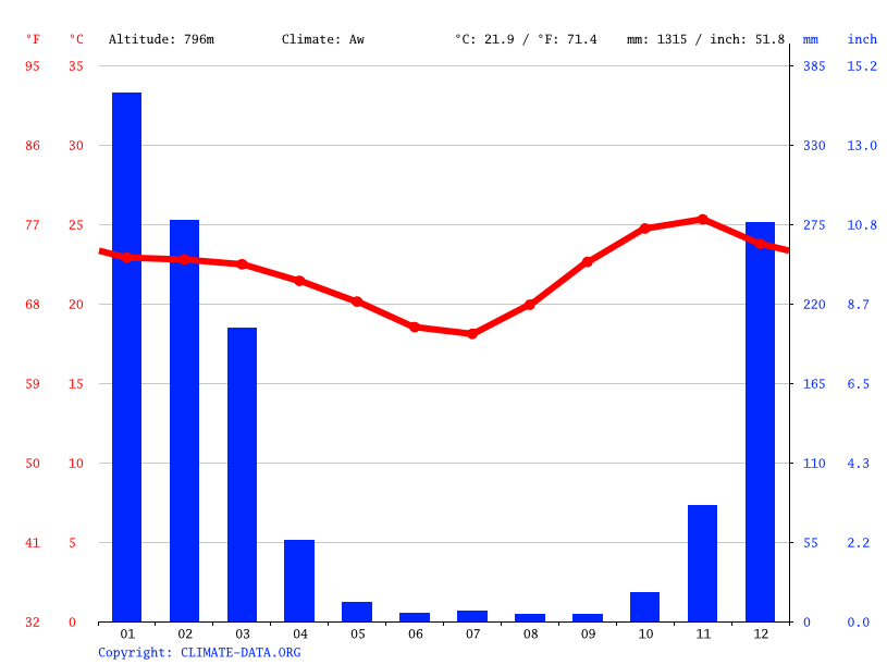 Climate graph // Weather by Month, Chiponde