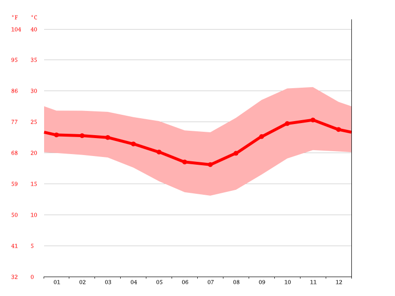 average temperature, Chiponde