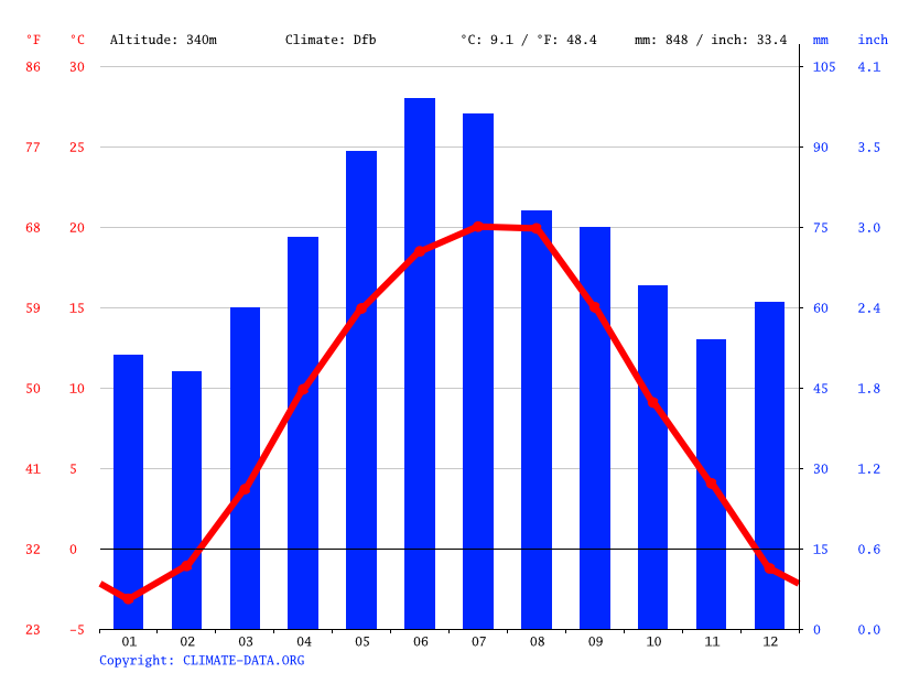 Climate graph // Weather by Month, Viișoara