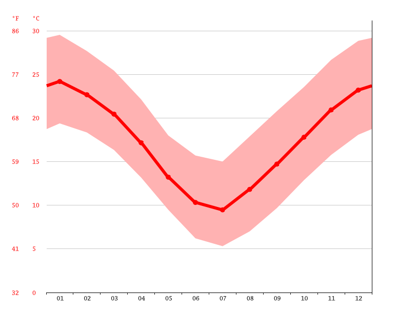 Temperature graph, Río Cuarto