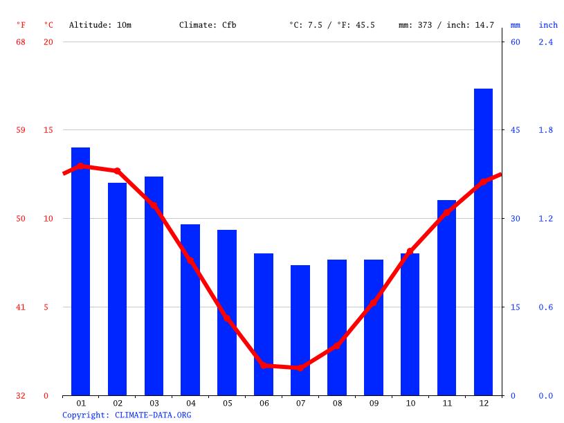 Climate graph, Río Gallegos
