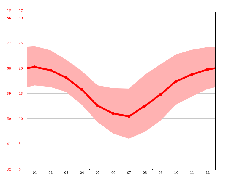 Temperature graph, Salta