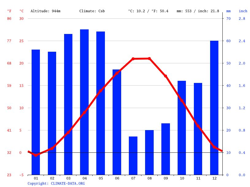 Climate graph // Weather by Month, Kütahya