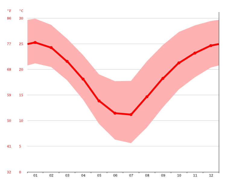 Temperature graph, San Fernando del Valle de Catamarca