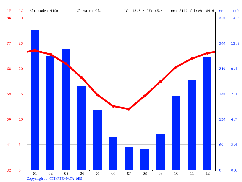 Climate graph // Weather by Month, San Miguel de Tucumán
