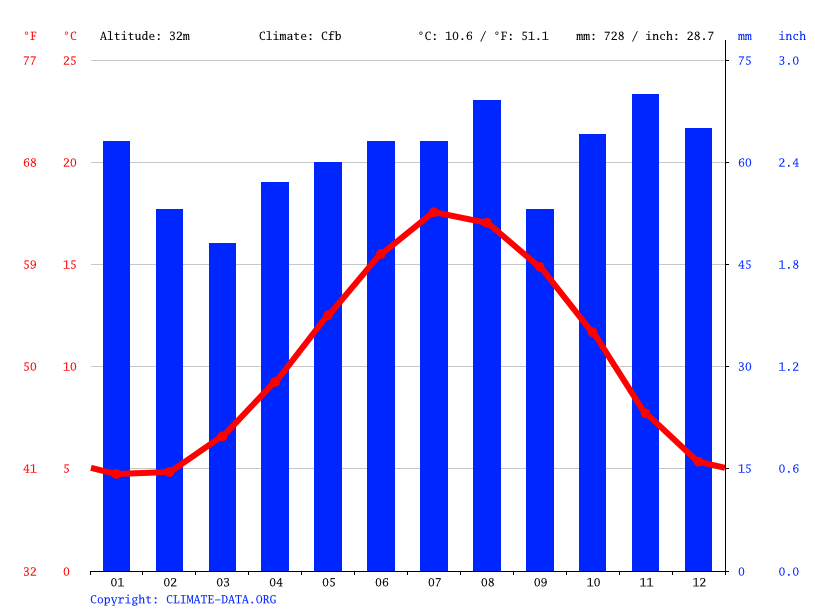 Climate graph, North Cheam