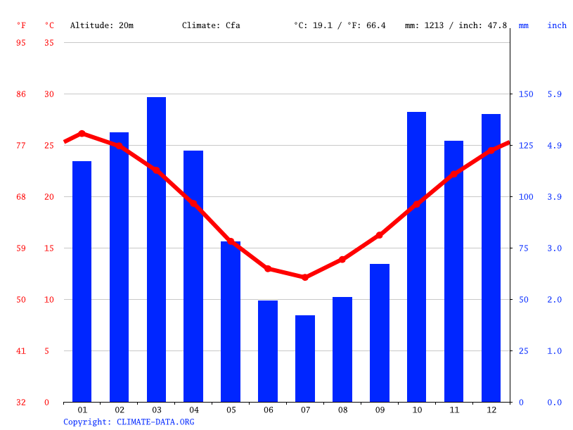 Climate graph // Weather by Month, Santa Fe