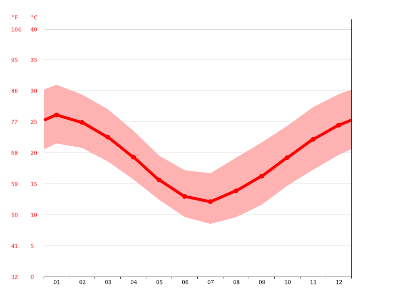 Temperature graph, Santa Fe