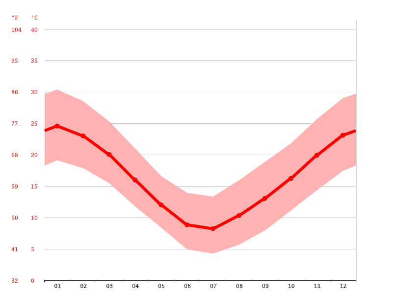 Temperature graph, Santa Rosa