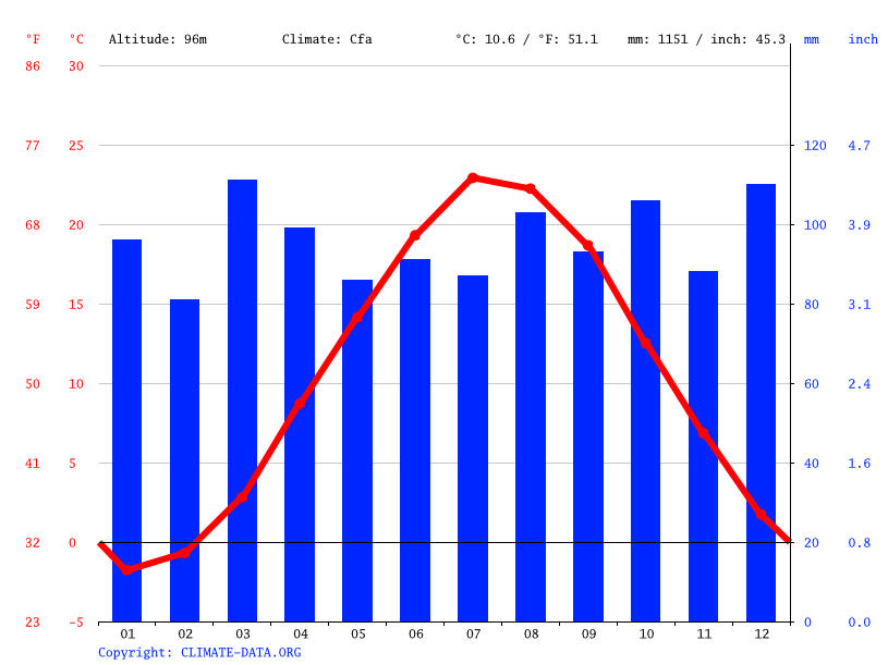 Climate graph // Weather by Month, West Warwick