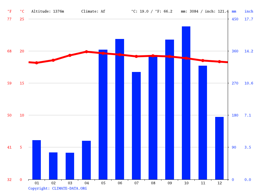 Climate graph // Weather by Month, San Isidro