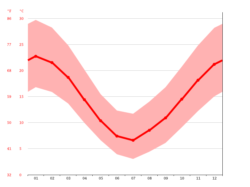 Temperature graph, Sierra Grande