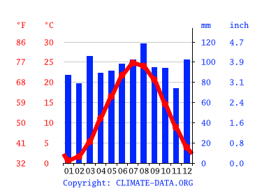 Lakewood Climate Average Temperature Weather By Month Lakewood Weather Averages Climate Data Org
